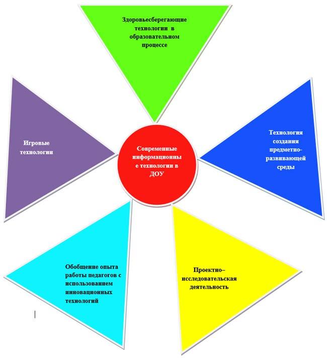 Модуль методической работы в ДОУ