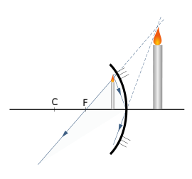http://upload.wikimedia.org/wikipedia/commons/thumb/9/99/Concavo_4.svg/270px-Concavo_4.svg.png