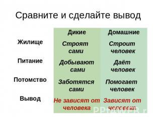 Сравните и сделайте вывод