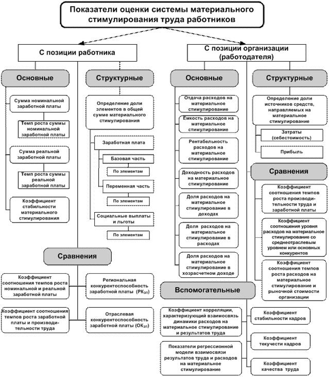 Система мотивации персонала - cfin.ru