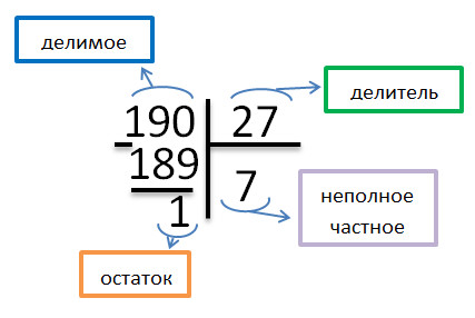 Как сделать деление в столбик с остатком