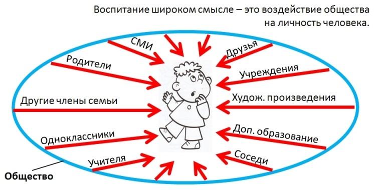 http://si-sv.com/Posobiya/teor-pedag/ris.5.14.jpg