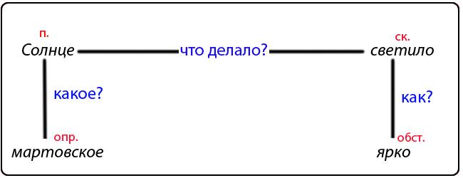 схема простого предложения с двумя главными членами