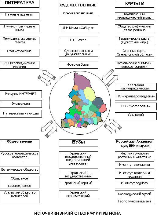 http://geografia-sverd.ucoz.ru/istochniki_znanij.jpg