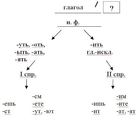 http://sites.google.com/site/nellistepanenko/_/rsrc/1310921897045/home/razrabotki-urokov/urok-russkogo-azyka-4-klass-pravopisanie-bezudarnyh-licnyh-okoncanij-glagolov/03.jpg?height=418&width=472