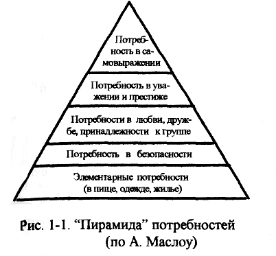 http://web-economist.ru/img/maslou.png