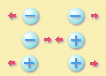 Сравнительная характеристика электромагнитного и гравитационного полей