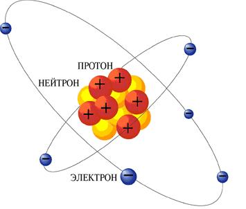 1Сведения по Ядерной Физике - Учебное пособие Защита от радиации Данное учебное пособие составлено для ознакомления.