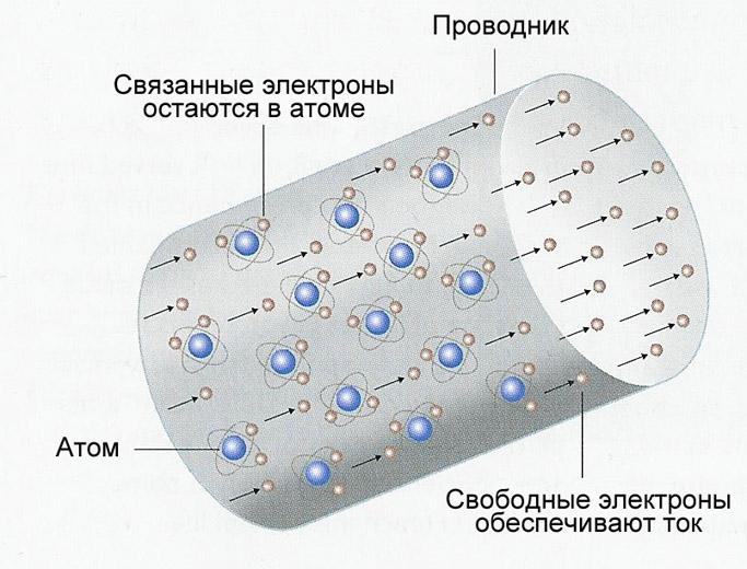 Тока: Образование свободными электронами металлы: Электрическая Образование с помощью свободных