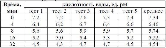 http://bio.sdamgia.ru/get_file?id=3751