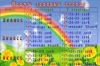 http://2.bp.blogspot.com/-lHhVcX2HzHo/UnPk1u--YRI/AAAAAAAAHKk/0nD2-GOKV7o/s320/normy_tehniki_chteniya.jpg