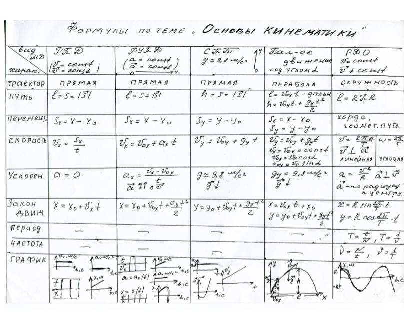 Кинематика физика формулы 9класс