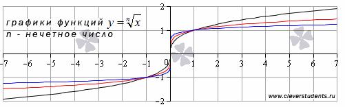 график корня n-ой степени, n - нечетное