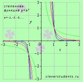 графики степенных функций с нечетными отрицательными показателями
