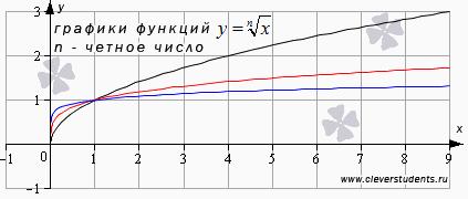 график корня n-ой степени, где n - четное число
