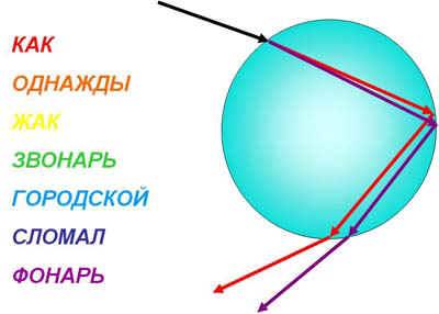http://festival.1september.ru/articles/516967/13.JPG