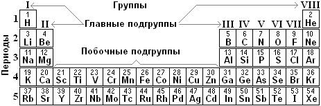 к каким семействам элементов относятся металлы главных подгрупп два месяца