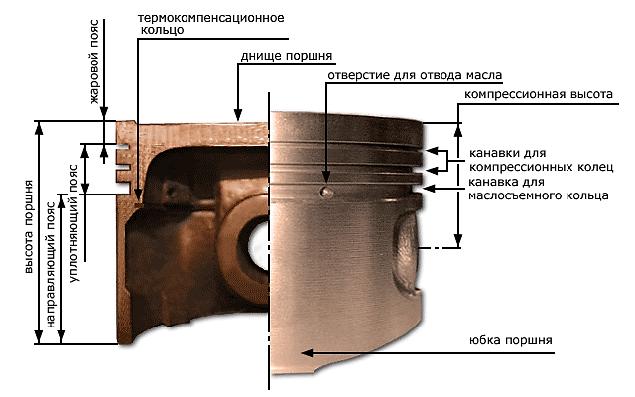 Фото №2 - какой должен быть зазор между поршнем и цилиндром ВАЗ 2110