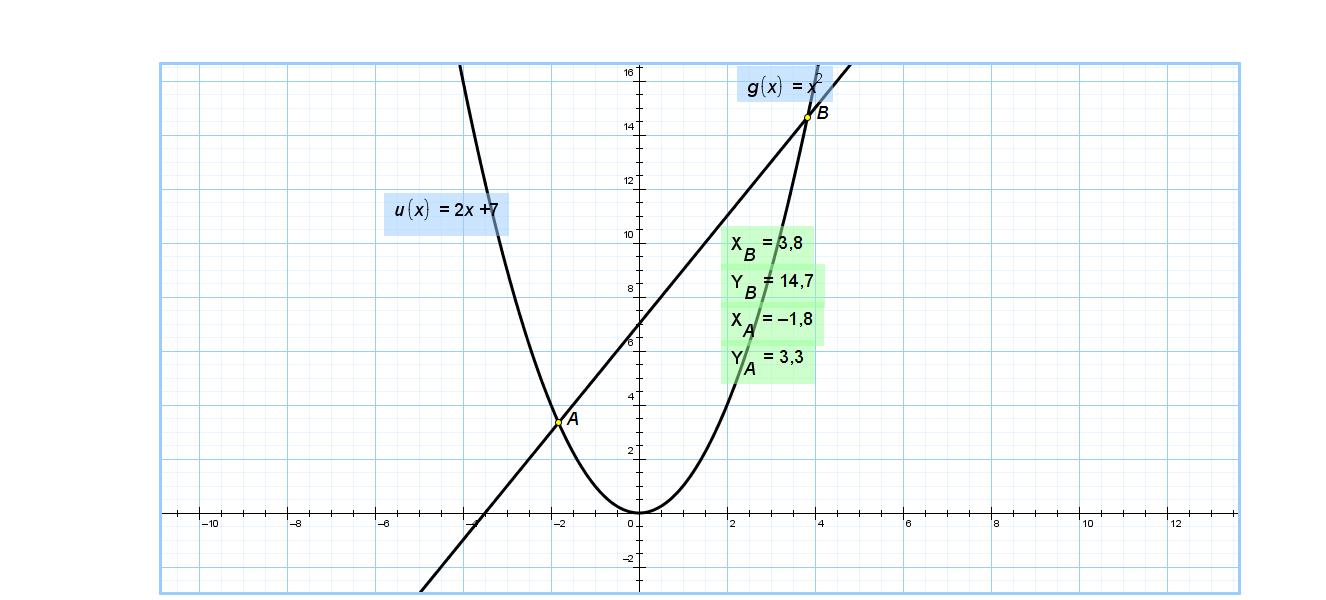 Контрольная работа по алгебре на тему Интеграл и его приложения  парабола png КОНТРОЛЬНАЯ РАБОТА