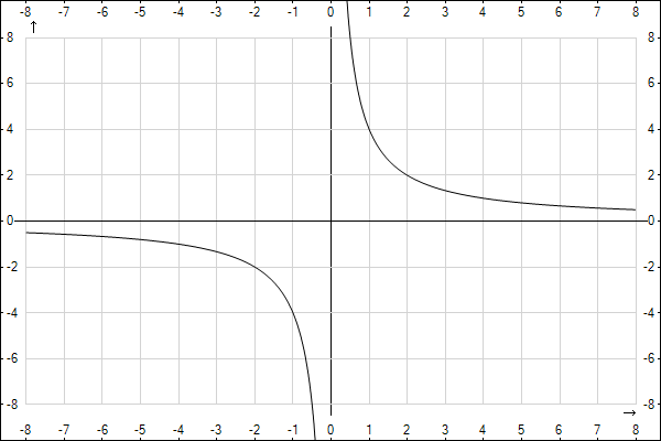 http://www.yotx.ru/Graph.ashx?clr0=000000&exp0=4%2Fx&mix=-8&max=8&asx=on&u=mm&nx=&miy=-8&may=8&asy=on&ny=&iw=600&ih=400&ict=png&aa=on