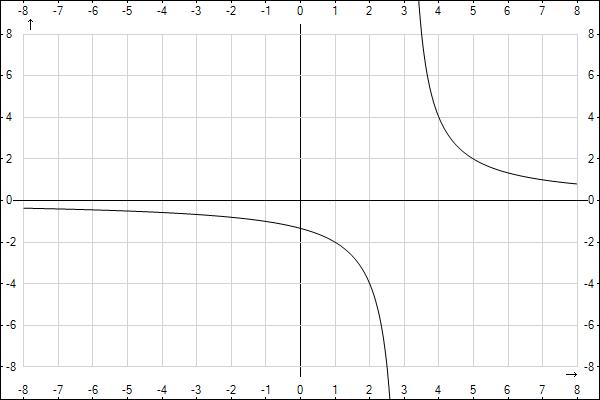 http://www.yotx.ru/Graph.ashx?clr0=000000&exp0=4%2F%28x-3%29&mix=-8&max=8&asx=on&u=mm&nx=&miy=-8&may=8&asy=on&ny=&iw=600&ih=400&ict=png&aa=on