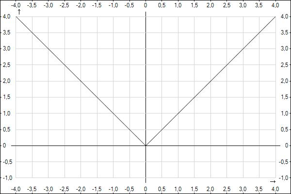 http://www.yotx.ru/Graph.ashx?clr0=000000&exp0=%5Bx%5D&mix=-4&max=4&asx=on&u=mm&nx=&miy=-1&may=4&asy=on&ny=&iw=600&ih=400&ict=png&aa=on
