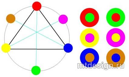 D:\Documents and Settings\Admin\Рабочий стол\Основные-составные-и-дополнительные-цвета.jpg