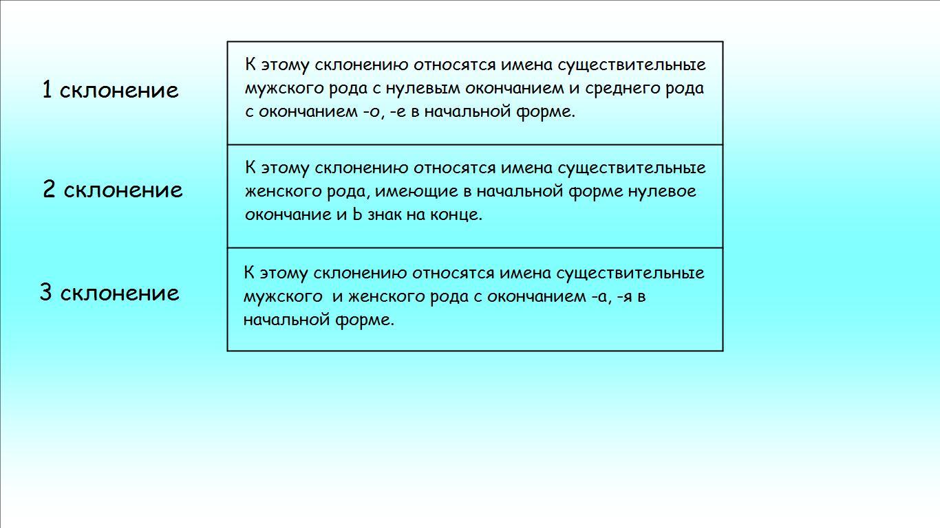 C:\Users\Admin\Desktop\Урок русского языка в 3 классе по теме Склонение имён существительных\Слайды к открытому уроку, 3-а, 05.02.2013\склонение слайд_9.jpg
