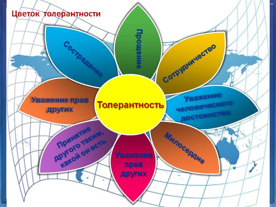 http://vodb.ru/include/fckeditor/data/users/admin/Image/123/tolerantnost.jpg