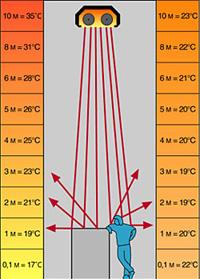 Преимущество инфракрасного обогревателя в направленном равномерном обогреве(столбик справа) перед обычным отоплением (столбик слева)