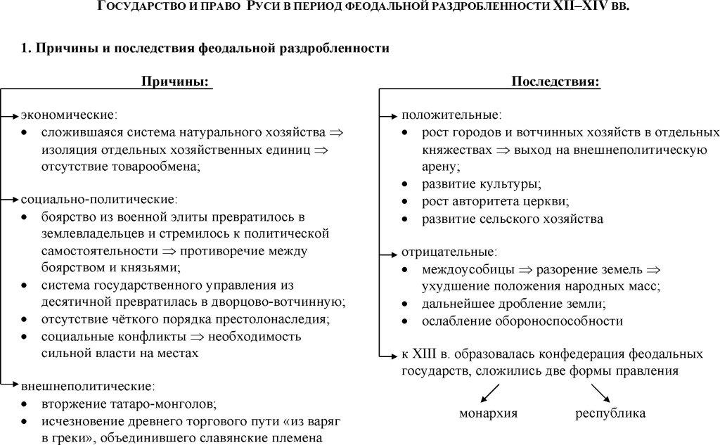 Феодальная раздробленность на руси причины и последствия доклад 8275