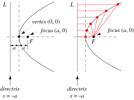 http://mathworld.wolfram.com/images/eps-gif/ParabolaDirectrix_1000.gif