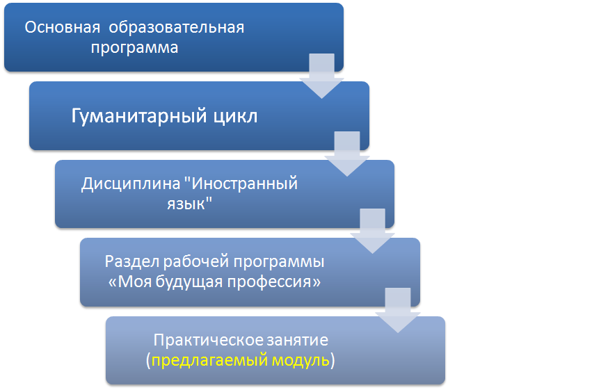 http://iedu.lifttothefuture.ru/sites/default/files/types/zayavka_na_konkurs_iom/shema_2.png