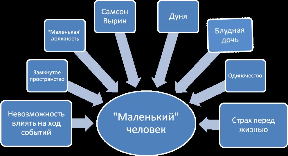 Составление кластера на уроках литературы в рамках реализации системно-деятельностного подхода.