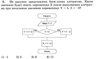 Контрольная работа по теме Алгоритмизация класс  hello html 42269df1 png