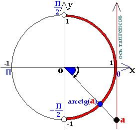 область значений арктангенса