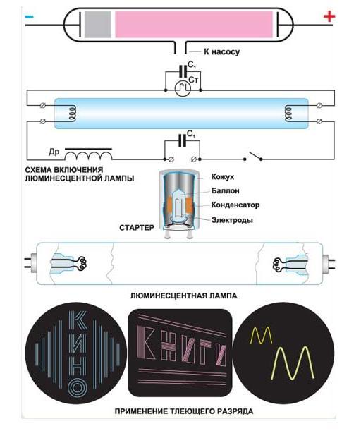 http://900igr.net/datai/fizika/Elektricheskij-razrjad/0017-023-Tlejuschij-razrjad.jpg