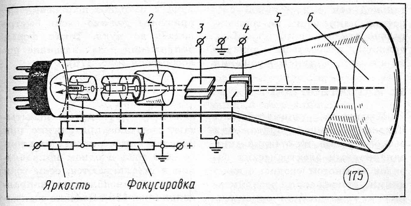Электрический ток в полупроводниках.