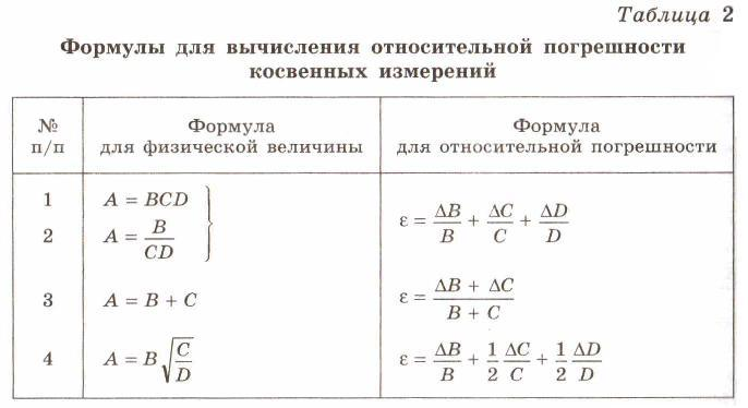 http://physical-lab.narod.ru/table_2.jpg