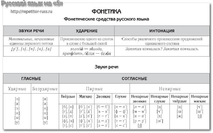 C:\Users\Ромочка и Наташенька\Desktop\zvuki-rechi.jpg