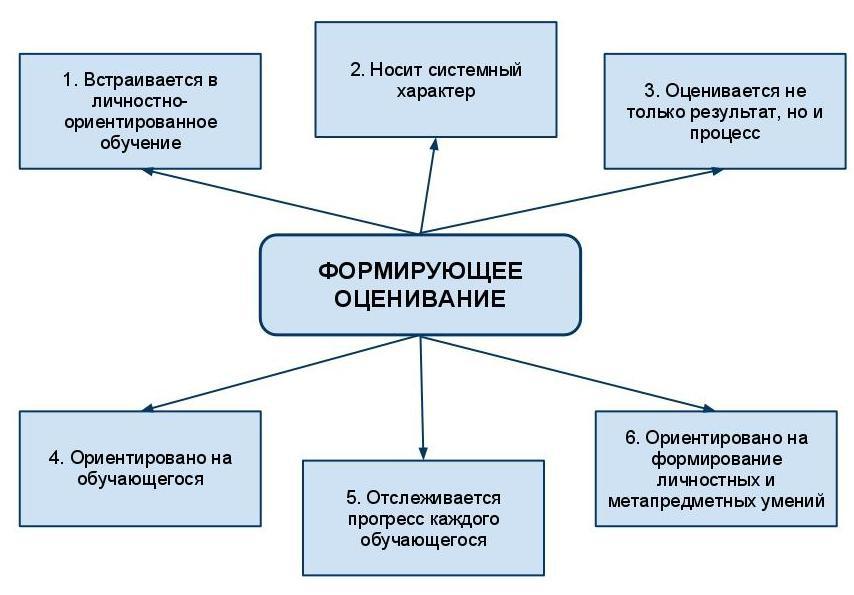http://garnett.ru/wp-content/uploads/media/Современные-подходы-к-оцениванию-результатов-обучения/image1.jpeg