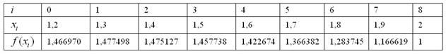Расчетная таблица для метода Симпсона по восьми отрезкам разбиения